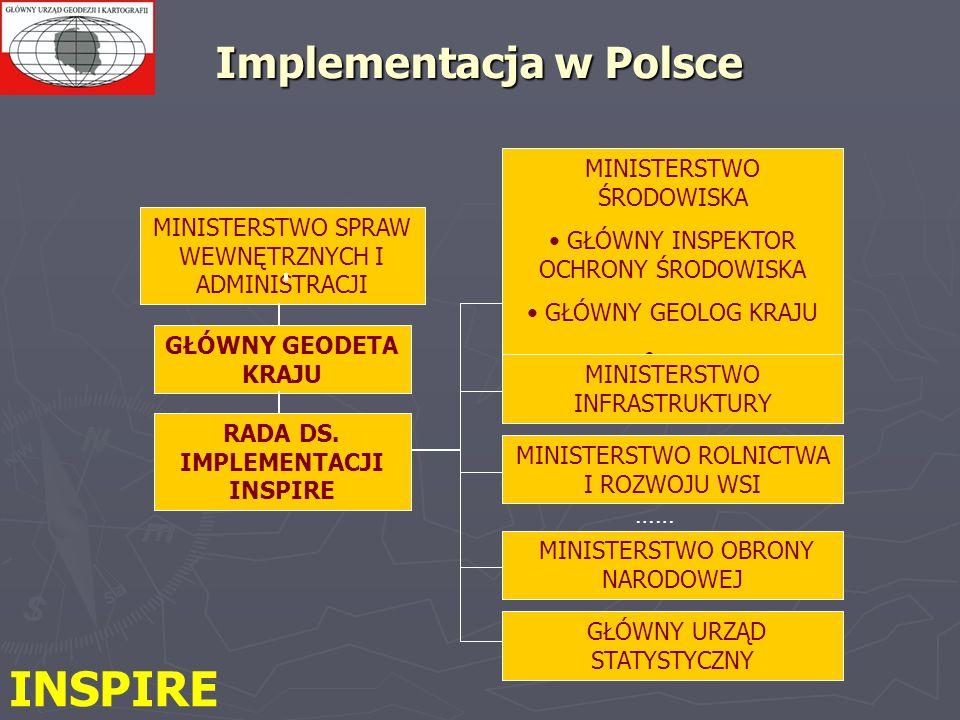 Implementacja w Polsce MINISTERSTWO SPRAW WEWNĘTRZNYCH I ADMINISTRACJI GŁÓWNY GEODETA KRAJU MINISTERSTWO ŚRODOWISKA GŁÓWNY INSPEKTOR OCHRONY ŚRODOWISKA GŁÓWNY GEOLOG KRAJU …… MINISTERSTWO INFRASTRUKTURY MINISTERSTWO ROLNICTWA I ROZWOJU WSI MINISTERSTWO OBRONY NARODOWEJ GŁÓWNY URZĄD STATYSTYCZNY …… RADA DS.