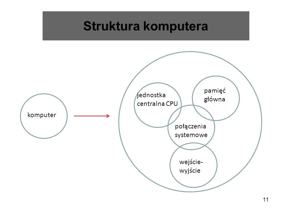 11 Struktura komputera komputer połączenia systemowe pamięć główna jednostka centralna CPU wejście- wyjście