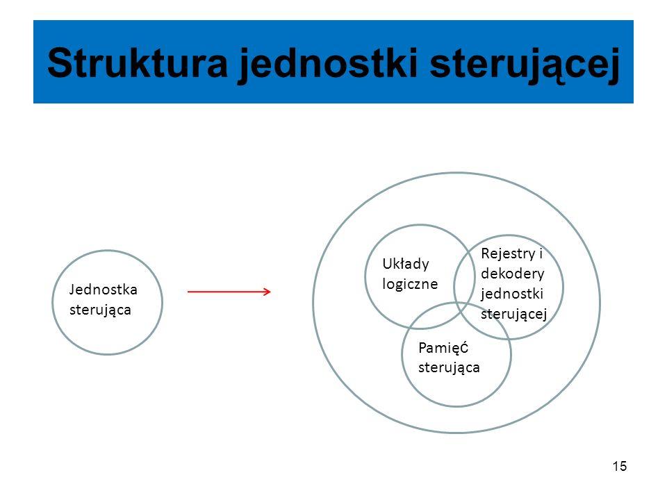 15 Struktura jednostki sterującej Jednostka sterująca Układy logiczne Pamię ć sterująca Rejestry i dekodery jednostki sterującej