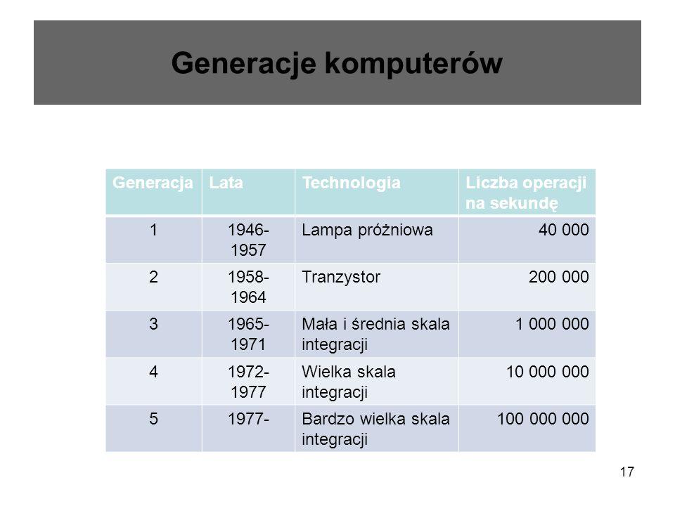 17 Generacje komputerów GeneracjaLataTechnologiaLiczba operacji na sekundę 11946- 1957 Lampa próżniowa40 000 21958- 1964 Tranzystor200 000 31965- 1971