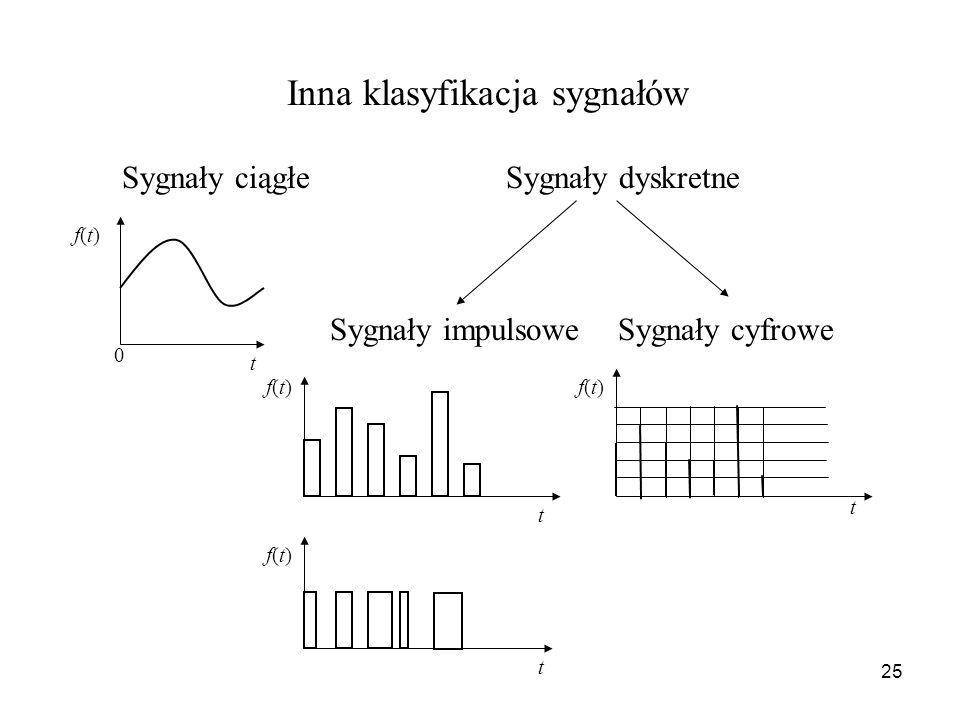 25 Inna klasyfikacja sygnałów Sygnały ciągłeSygnały dyskretne Sygnały impulsoweSygnały cyfrowe 0 t f(t)f(t) t f(t)f(t) f(t)f(t) t f(t)f(t) t