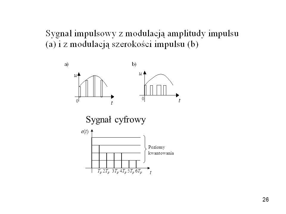 26 e(t)e(t) T p 2T p 3T p 4T p 5T p 6T p Poziomy kwantowania t Sygnał cyfrowy