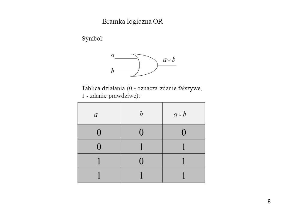 8 Tablica działania (0 - oznacza zdanie fałszywe, 1 - zdanie prawdziwe): b 000 011 101 111 Bramka logiczna OR Symbol: a ^ a b a b ^