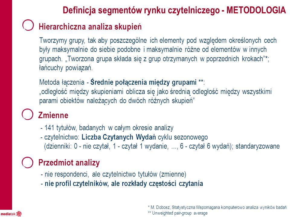 Definicja segmentów rynku czytelniczego - METODOLOGIA - 141 tytułów, badanych w całym okresie analizy - czytelnictwo: Liczba Czytanych Wydań cyklu sezonowego (dzienniki: 0 - nie czytał, 1 - czytał 1 wydanie,..., 6 - czytał 6 wydań); standaryzowane Zmienne Hierarchiczna analiza skupień Tworzymy grupy, tak aby poszczególne ich elementy pod względem określonych cech były maksymalnie do siebie podobne i maksymalnie różne od elementów w innych grupach.