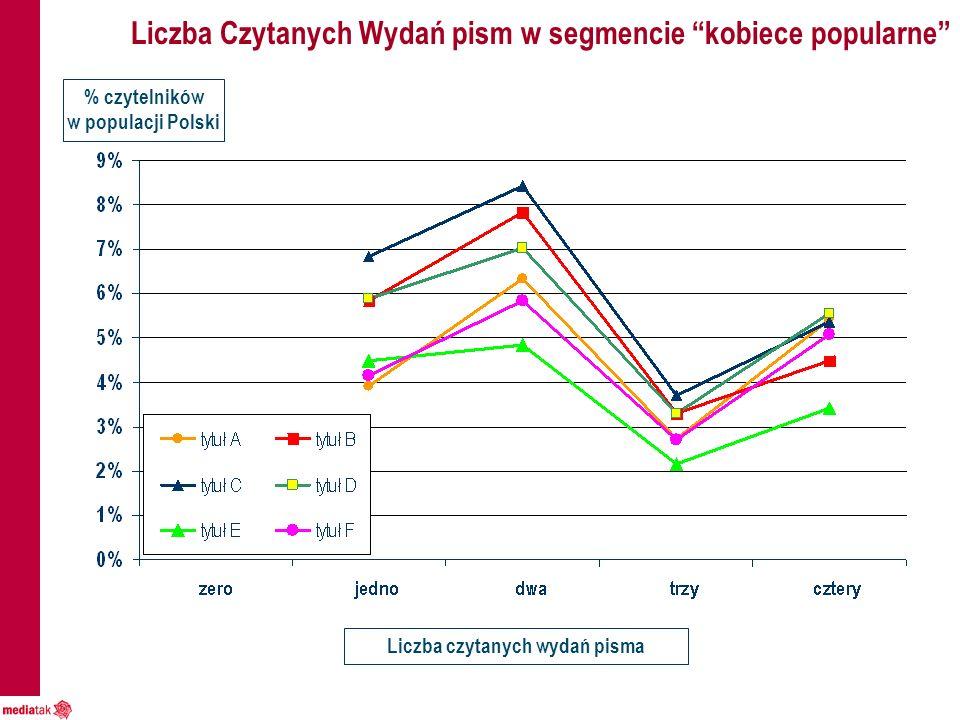 Liczba Czytanych Wydań pism w segmencie kobiece popularne Liczba czytanych wydań pisma % czytelników w populacji Polski