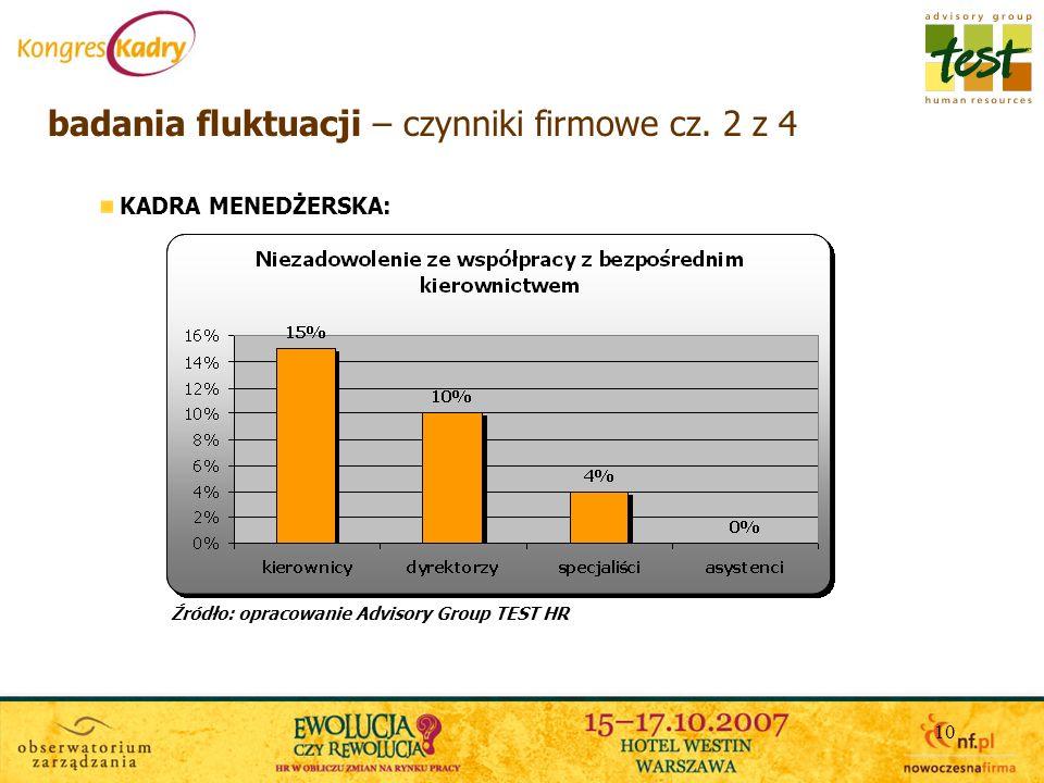 10 badania fluktuacji – czynniki firmowe cz. 2 z 4 KADRA MENEDŻERSKA: Źródło: opracowanie Advisory Group TEST HR