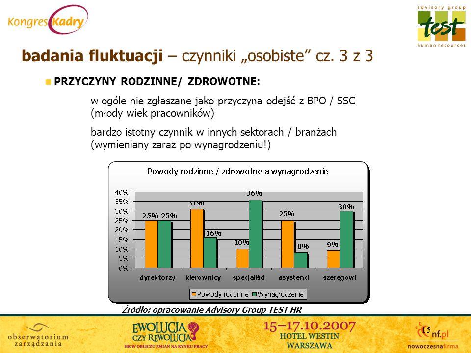 15 badania fluktuacji – czynniki osobiste cz. 3 z 3 PRZYCZYNY RODZINNE/ ZDROWOTNE: w ogóle nie zgłaszane jako przyczyna odejść z BPO / SSC (młody wiek
