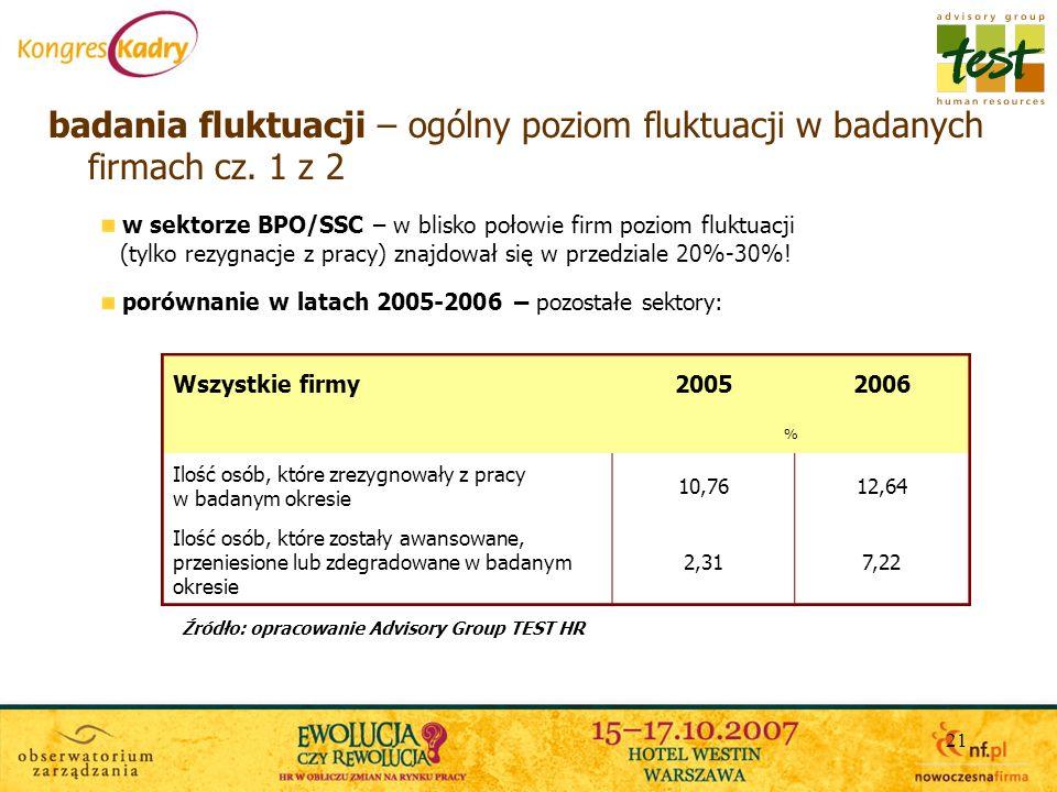 21 badania fluktuacji – ogólny poziom fluktuacji w badanych firmach cz. 1 z 2 porównanie w latach 2005-2006 – pozostałe sektory: w sektorze BPO/SSC –