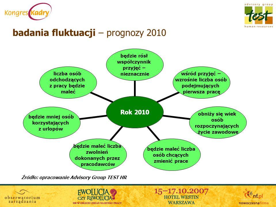 26 badania fluktuacji – prognozy 2010 Źródło: opracowanie Advisory Group TEST HR