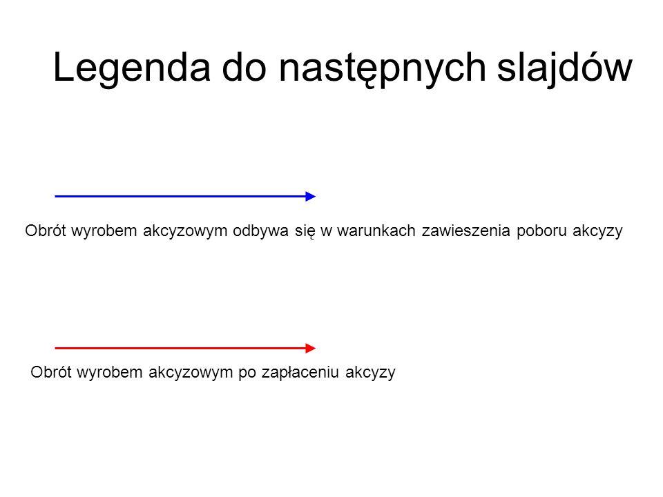 Legenda do następnych slajdów Obrót wyrobem akcyzowym odbywa się w warunkach zawieszenia poboru akcyzy Obrót wyrobem akcyzowym po zapłaceniu akcyzy