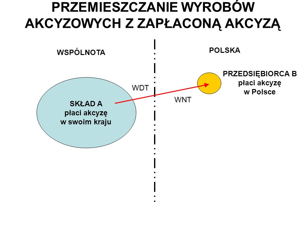 PRZEMIESZCZANIE WYROBÓW AKCYZOWYCH Z ZAPŁACONĄ AKCYZĄ SKŁAD A płaci akcyzę w swoim kraju WSPÓLNOTA POLSKA PRZEDSIĘBIORCA B płaci akcyzę w Polsce WDT WNT