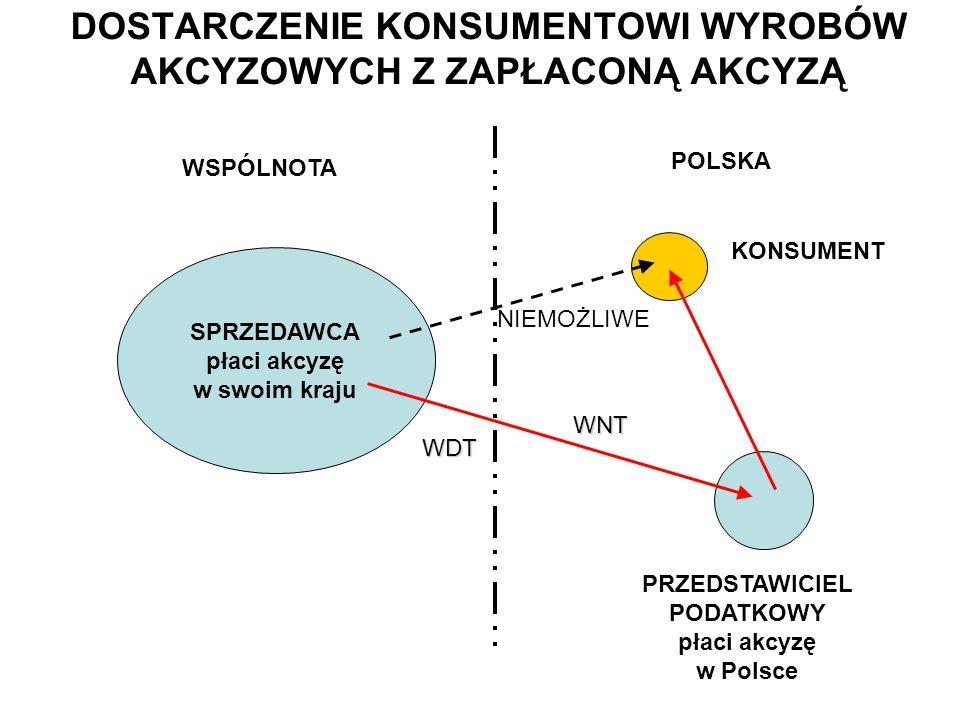 DOSTARCZENIE KONSUMENTOWI WYROBÓW AKCYZOWYCH Z ZAPŁACONĄ AKCYZĄ SPRZEDAWCA płaci akcyzę w swoim kraju WSPÓLNOTA POLSKA PRZEDSTAWICIEL PODATKOWY płaci akcyzę w Polsce WDT WNT KONSUMENT NIEMOŻLIWE