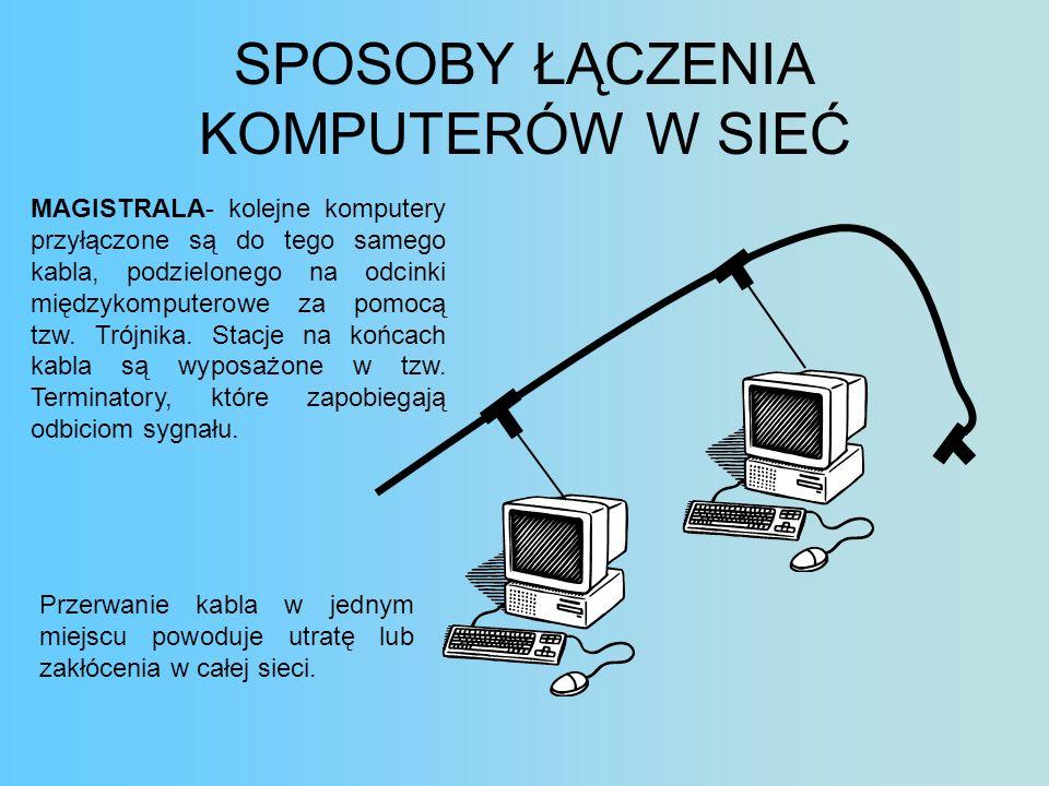 SPOSOBY ŁĄCZENIA KOMPUTERÓW W SIEĆ MAGISTRALA- kolejne komputery przyłączone są do tego samego kabla, podzielonego na odcinki międzykomputerowe za pom