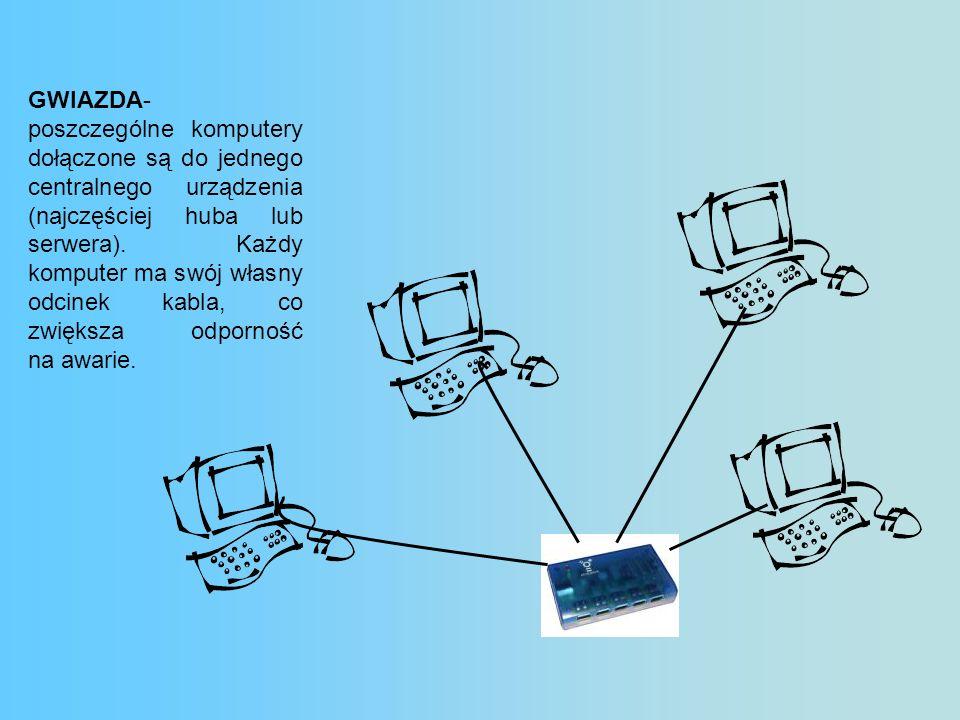 GWIAZDA- poszczególne komputery dołączone są do jednego centralnego urządzenia (najczęściej huba lub serwera). Każdy komputer ma swój własny odcinek k