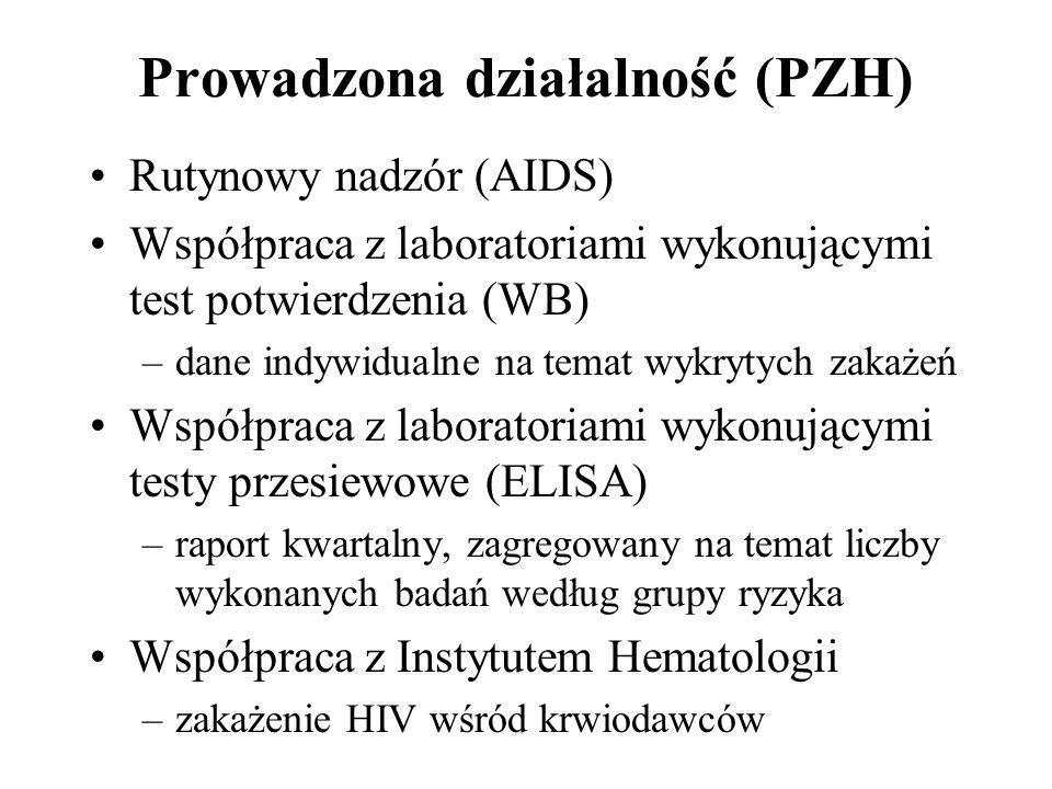 Prowadzona działalność (PZH) Rutynowy nadzór (AIDS) Współpraca z laboratoriami wykonującymi test potwierdzenia (WB) –dane indywidualne na temat wykryt