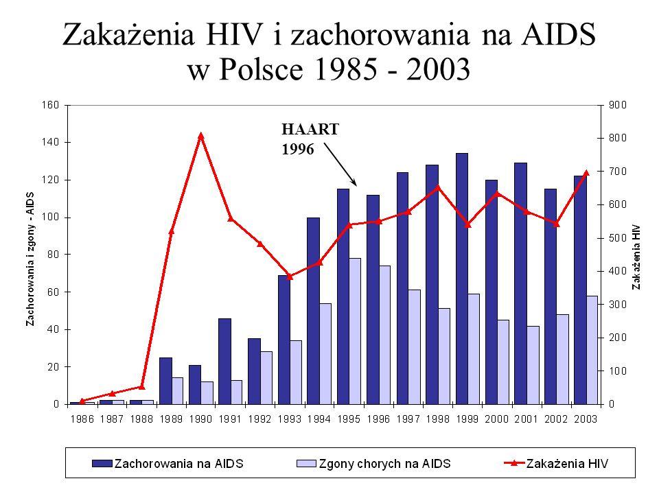 Zakażenia HIV i zachorowania na AIDS w Polsce 1985 - 2003 HAART 1996