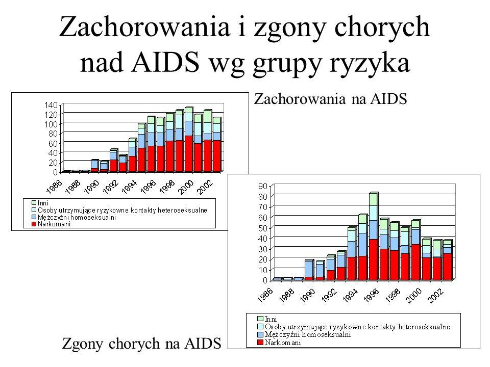 Zachorowania i zgony chorych nad AIDS wg grupy ryzyka Zachorowania na AIDS Zgony chorych na AIDS