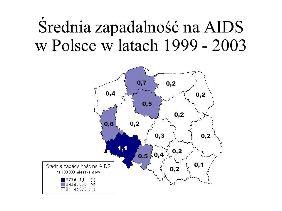 Średnia zapadalność na AIDS w Polsce w latach 1999 - 2003