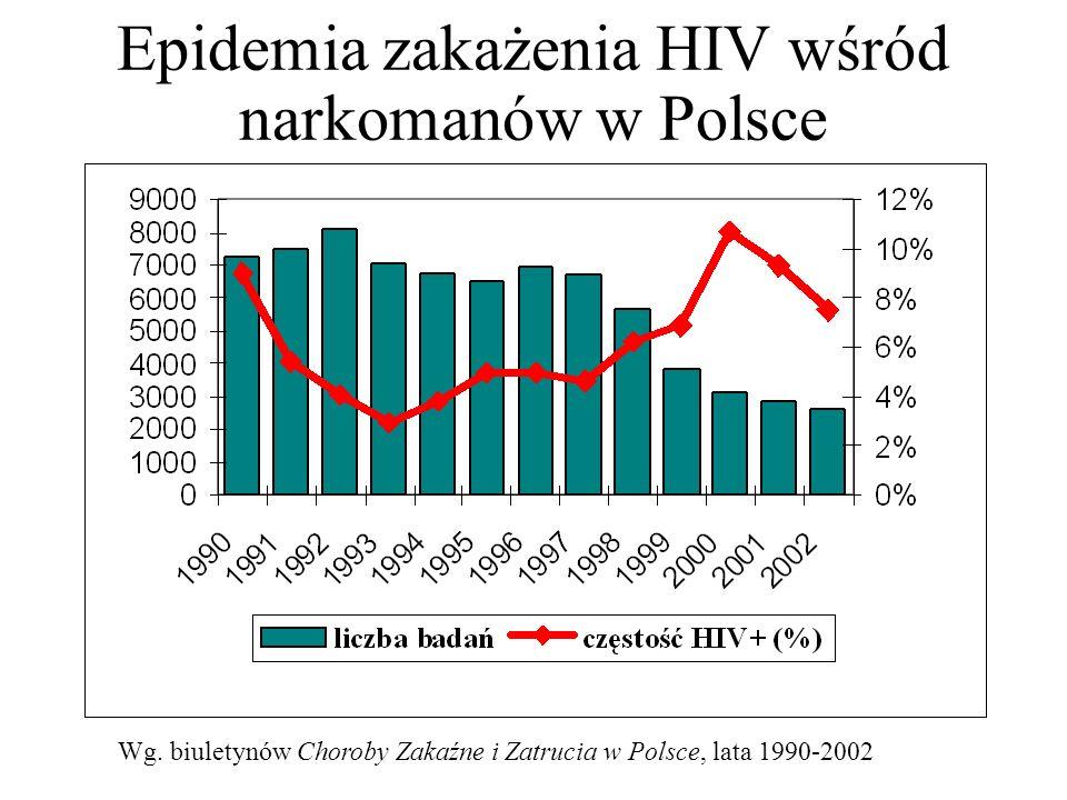 Epidemia zakażenia HIV wśród narkomanów w Polsce Wg. biuletynów Choroby Zakaźne i Zatrucia w Polsce, lata 1990-2002