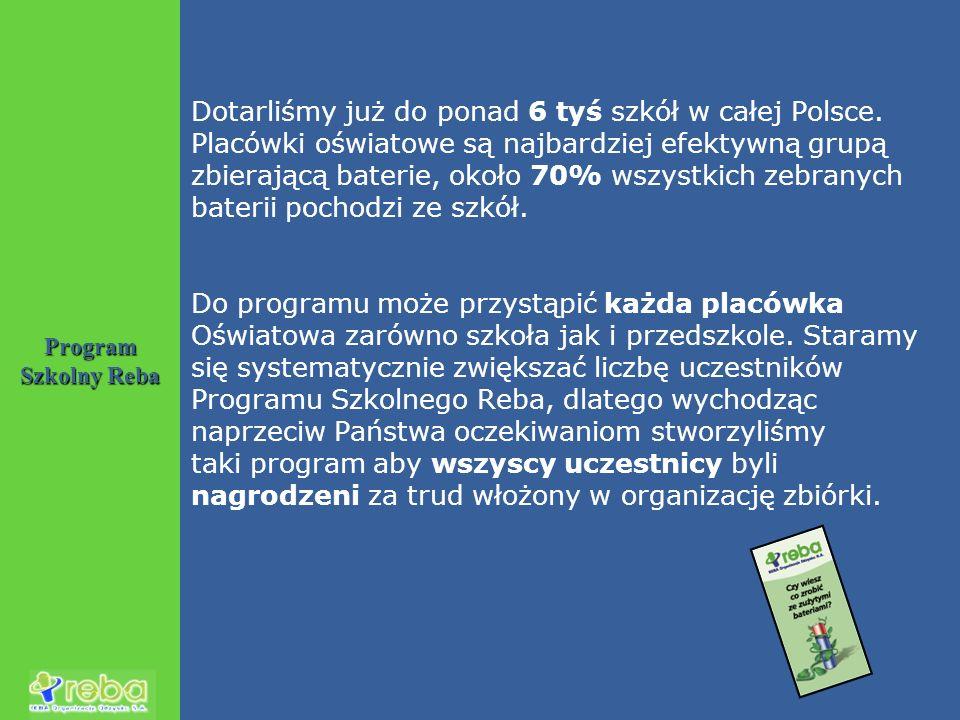 Program Szkolny Reba Dotarliśmy już do ponad 6 tyś szkół w całej Polsce. Placówki oświatowe są najbardziej efektywną grupą zbierającą baterie, około 7