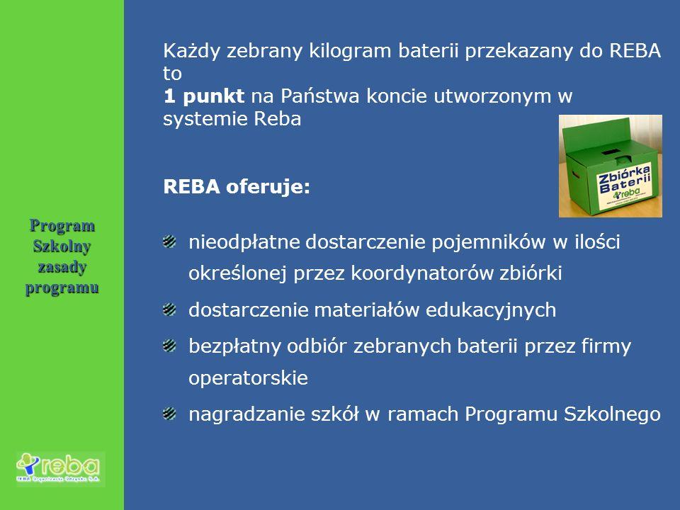 Program Szkolny zasady programu Każdy zebrany kilogram baterii przekazany do REBA to 1 punkt na Państwa koncie utworzonym w systemie Reba REBA oferuje