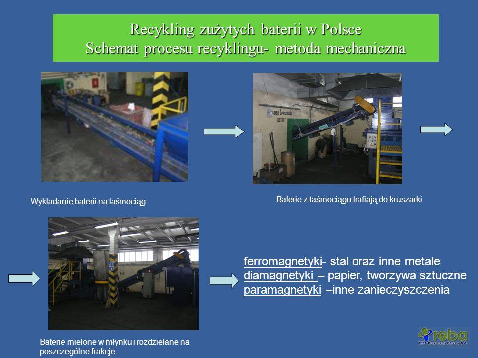 Recykling zużytych baterii w Polsce Schemat procesu recyklingu- metoda mechaniczna Wykładanie baterii na taśmociąg Baterie z taśmociągu trafiają do kr