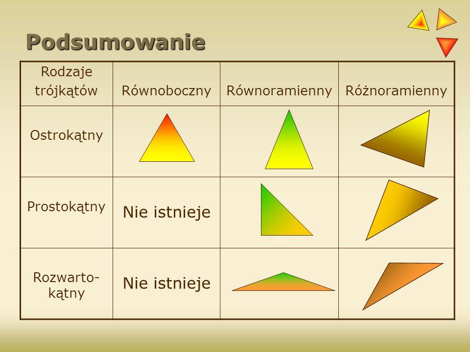 Podsumowanie Rodzaje trójkątówRównobocznyRównoramiennyRóżnoramienny Ostrokątny Prostokątny Nie istnieje Rozwarto- kątny Nie istnieje