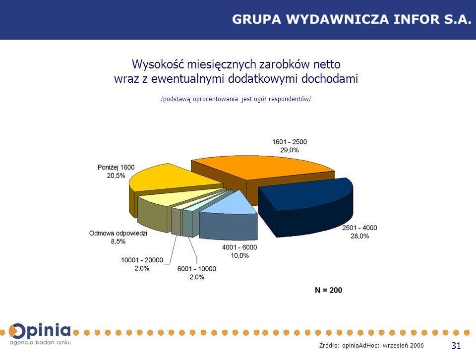 31 Wysokość miesięcznych zarobków netto wraz z ewentualnymi dodatkowymi dochodami /podstawą oprocentowania jest ogół respondentów/ Źródło: opiniaAdHoc; wrzesień 2006