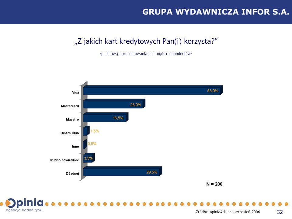 32 Z jakich kart kredytowych Pan(i) korzysta? /podstawą oprocentowania jest ogół respondentów/ Źródło: opiniaAdHoc; wrzesień 2006