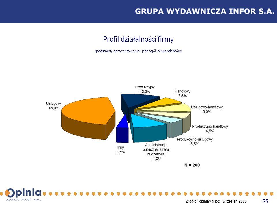 35 Profil działalności firmy /podstawą oprocentowania jest ogół respondentów/ Źródło: opiniaAdHoc; wrzesień 2006