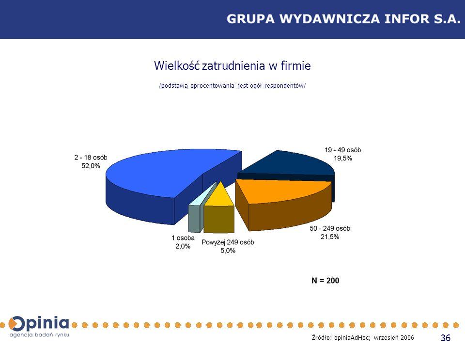 36 Wielkość zatrudnienia w firmie /podstawą oprocentowania jest ogół respondentów/ Źródło: opiniaAdHoc; wrzesień 2006