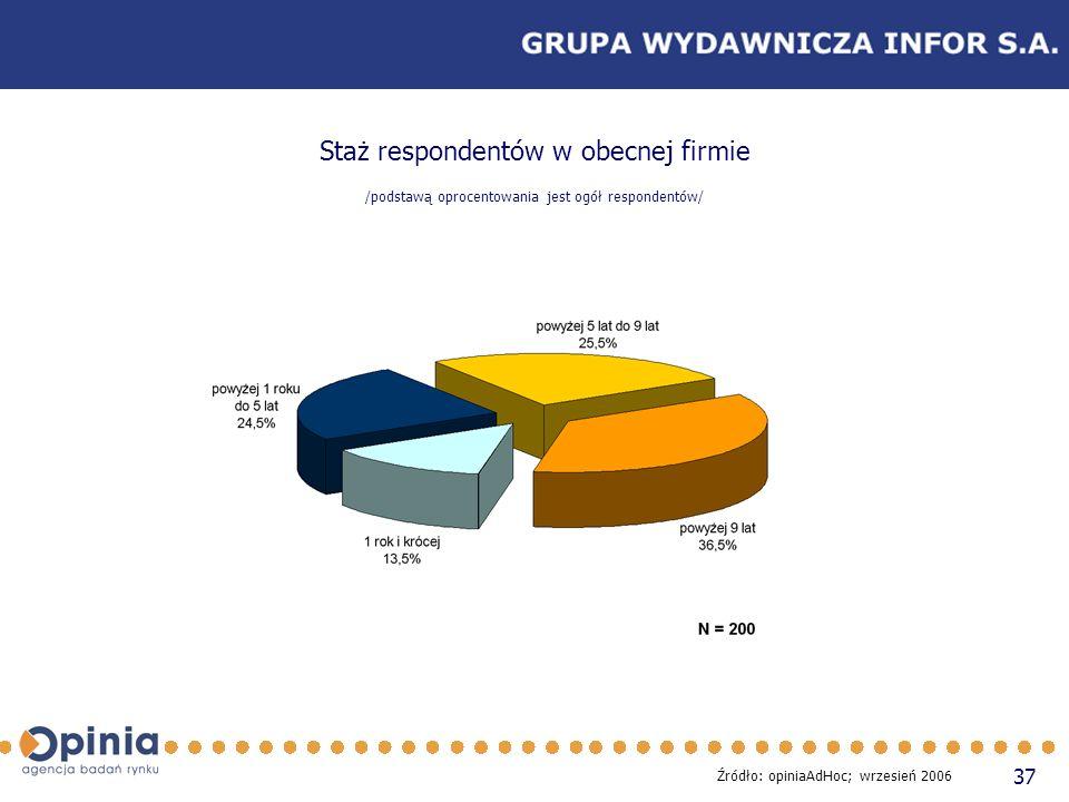 37 Staż respondentów w obecnej firmie /podstawą oprocentowania jest ogół respondentów/ Źródło: opiniaAdHoc; wrzesień 2006