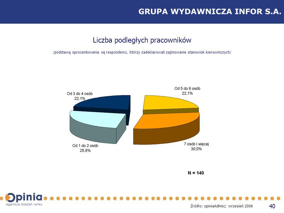 40 Liczba podległych pracowników /podstawą oprocentowania są respondenci, którzy zadeklarowali zajmowanie stanowisk kierowniczych/ Źródło: opiniaAdHoc; wrzesień 2006