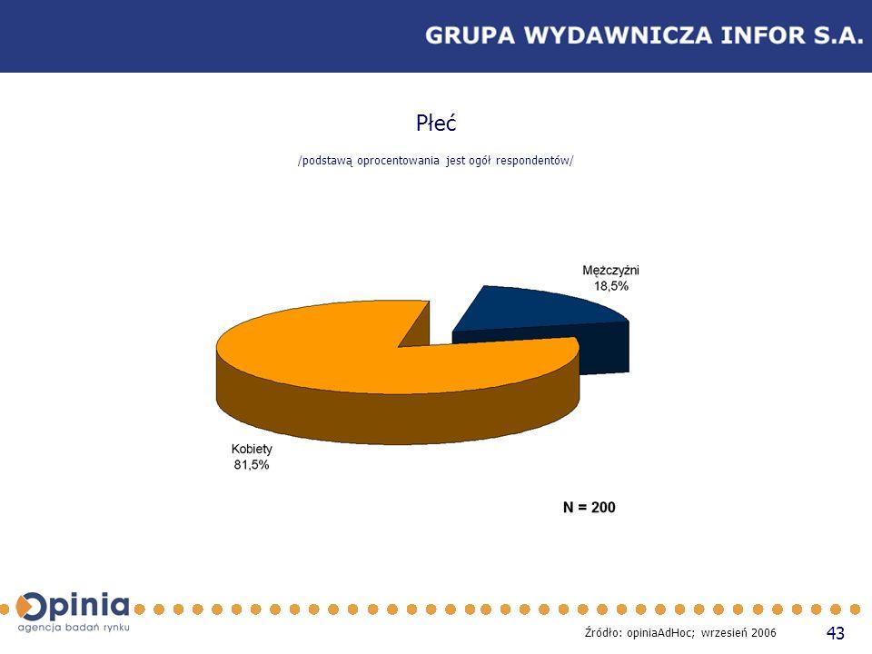 43 Płeć /podstawą oprocentowania jest ogół respondentów/ Źródło: opiniaAdHoc; wrzesień 2006