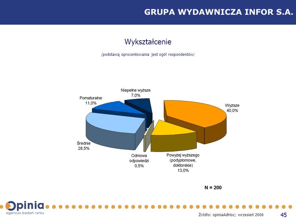 45 Wykształcenie /podstawą oprocentowania jest ogół respondentów/ Źródło: opiniaAdHoc; wrzesień 2006