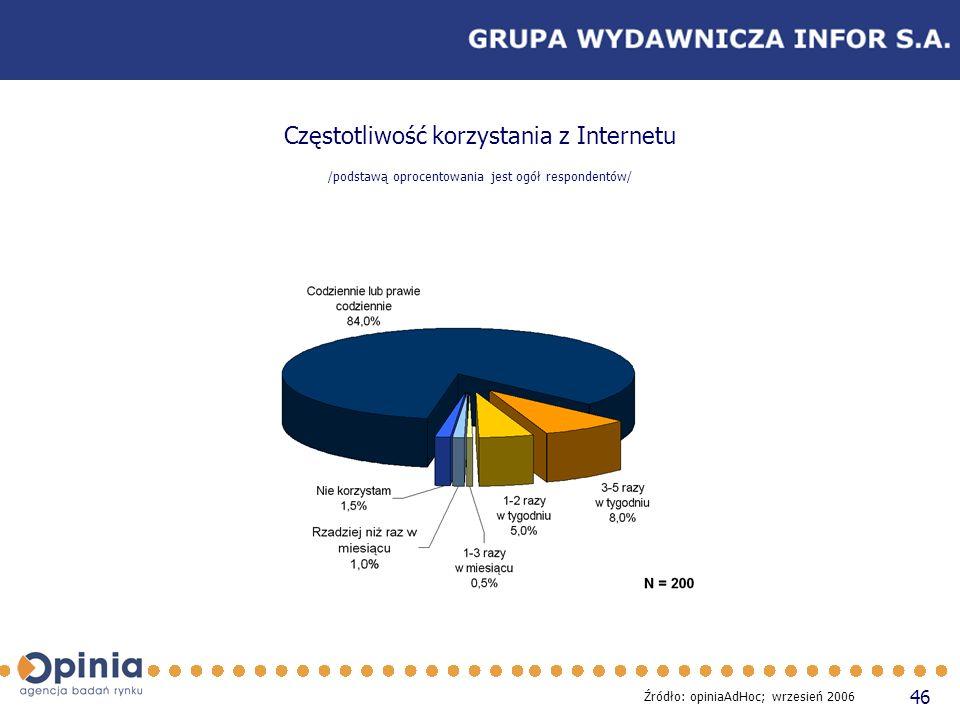 46 Częstotliwość korzystania z Internetu /podstawą oprocentowania jest ogół respondentów/ Źródło: opiniaAdHoc; wrzesień 2006