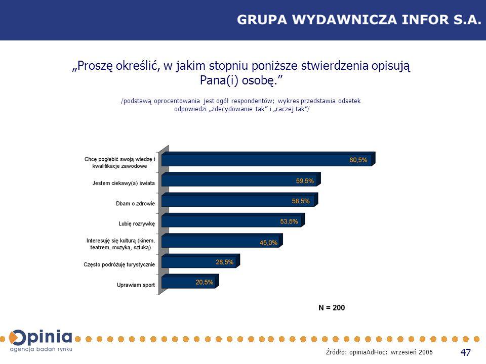 47 Proszę określić, w jakim stopniu poniższe stwierdzenia opisują Pana(i) osobę. /podstawą oprocentowania jest ogół respondentów; wykres przedstawia o