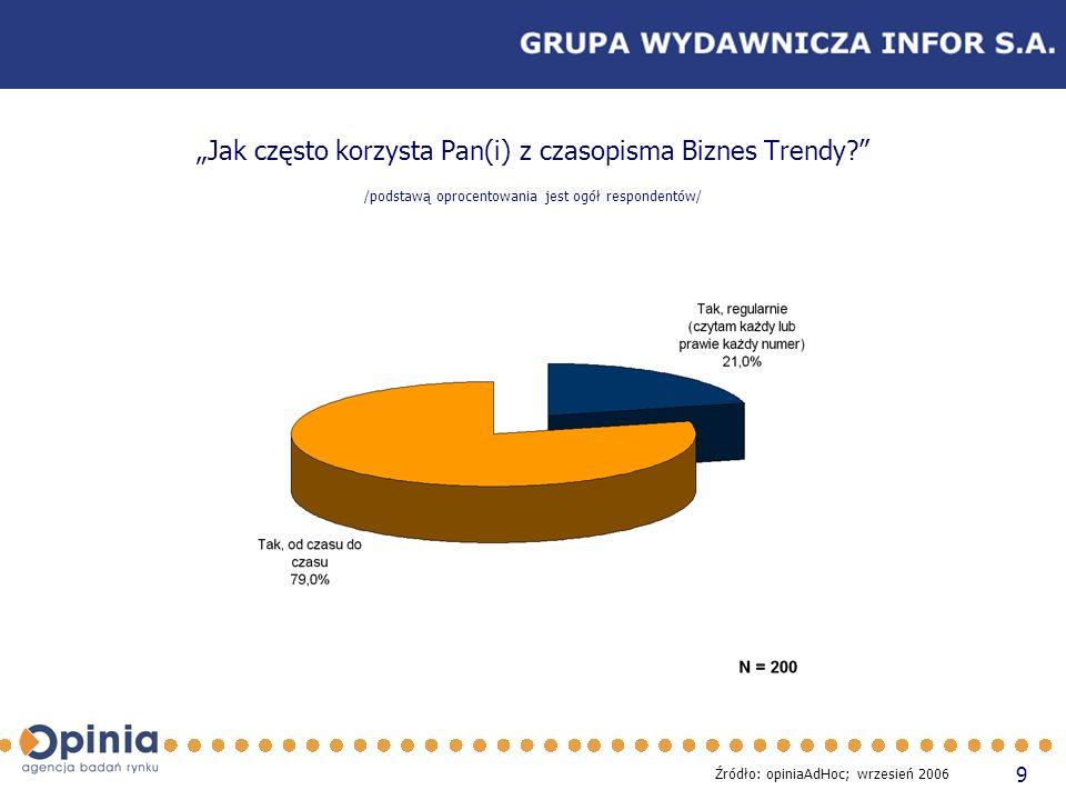 9 Jak często korzysta Pan(i) z czasopisma Biznes Trendy? /podstawą oprocentowania jest ogół respondentów/ Źródło: opiniaAdHoc; wrzesień 2006