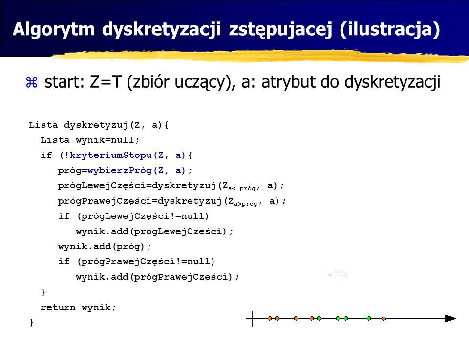 Algorytm dyskretyzacji zstępujacej (ilustracja) start: Z=T (zbiór uczący), a: atrybut do dyskretyzacji Lista dyskretyzuj(Z, a){ Lista wynik=null; if (