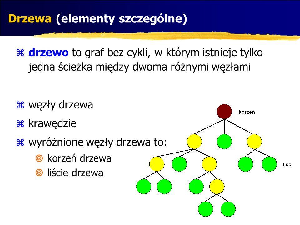 drzewo to graf bez cykli, w którym istnieje tylko jedna ścieżka między dwoma różnymi węzłami węzły drzewa krawędzie wyróżnione węzły drzewa to: korzeń