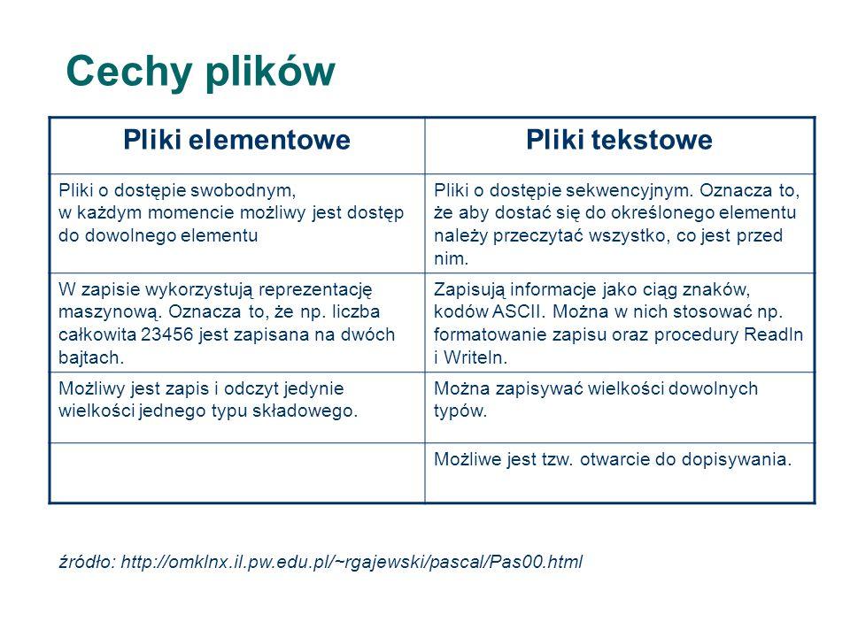 Cechy plików Pliki elementowePliki tekstowe Pliki o dostępie swobodnym, w każdym momencie możliwy jest dostęp do dowolnego elementu Pliki o dostępie sekwencyjnym.