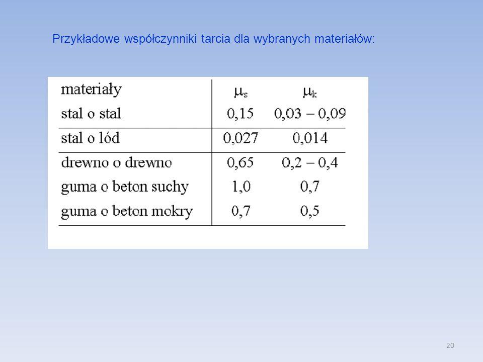 20 Przykładowe współczynniki tarcia dla wybranych materiałów: