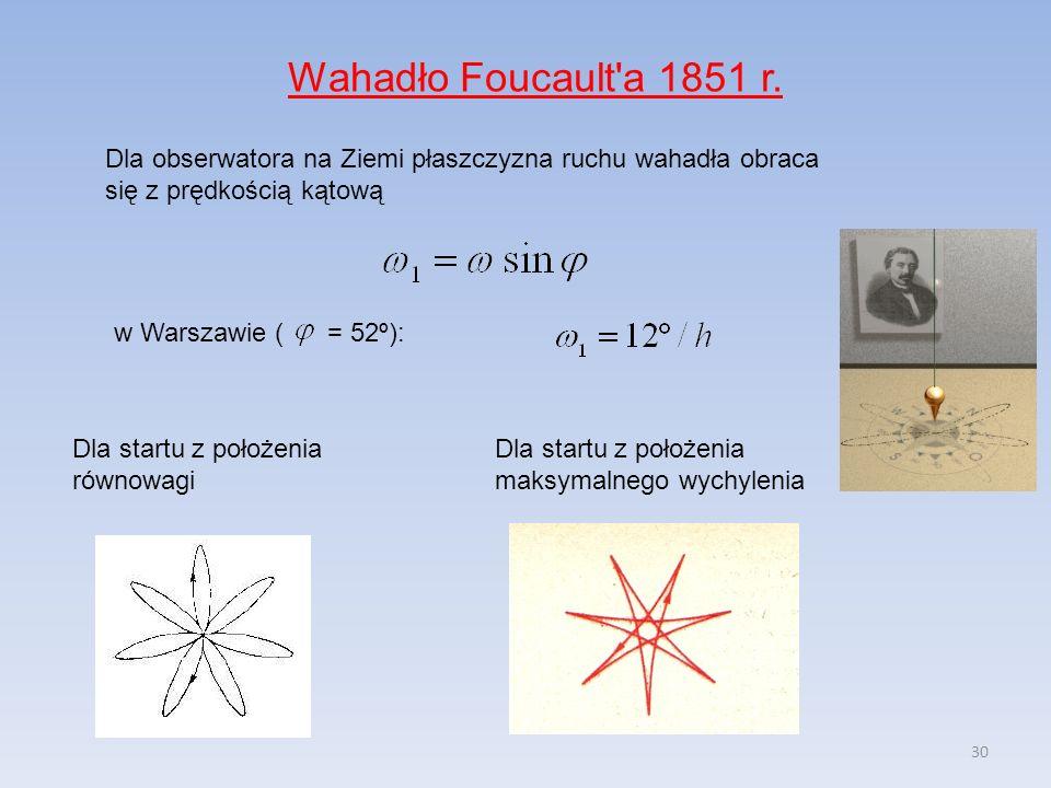 30 Dla obserwatora na Ziemi płaszczyzna ruchu wahadła obraca się z prędkością kątową Wahadło Foucault'a 1851 r. w Warszawie ( = 52º): Dla startu z poł