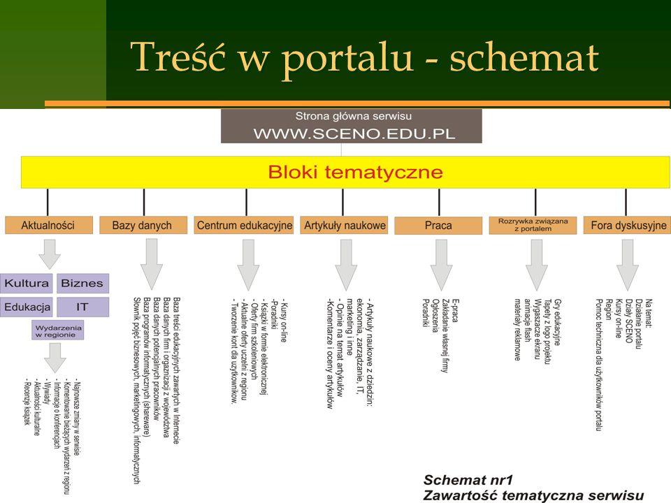 16 Treść w portalu - schemat