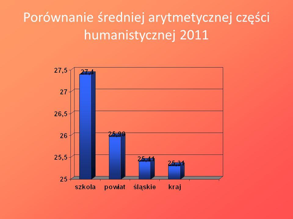 Porównanie średniej arytmetycznej części humanistycznej 2011