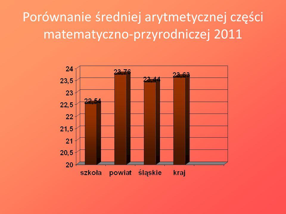 Porównanie średniej arytmetycznej części matematyczno-przyrodniczej 2011