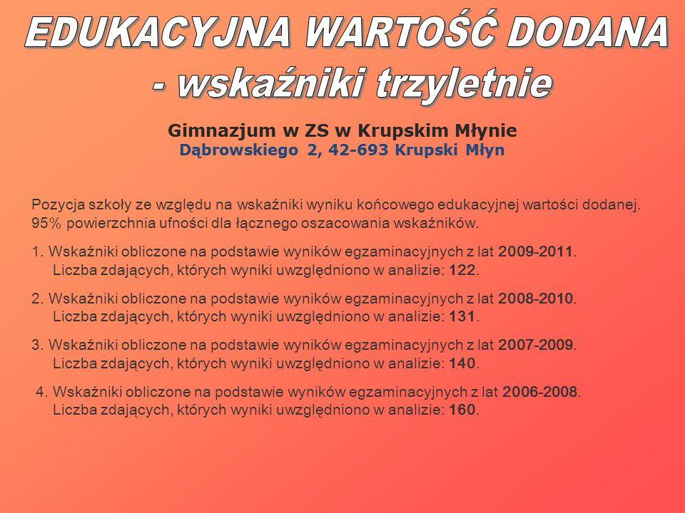 Gimnazjum w ZS w Krupskim Młynie Dąbrowskiego 2, 42-693 Krupski Młyn Pozycja szkoły ze względu na wskaźniki wyniku końcowego edukacyjnej wartości doda