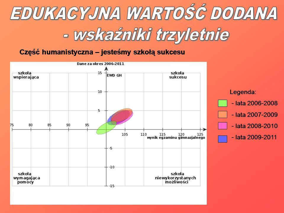 Część humanistyczna – jesteśmy szkołą sukcesu Legenda: - lata 2006-2008 - lata 2007-2009 - lata 2008-2010 - lata 2009-2011 Część humanistyczna – jeste