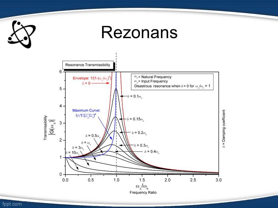 Częstotliwość Liczba pełnych cykli drgań okresowych w jednostce czasu, określana w hercach (Hz), liczbowo równa odwrotności okresu drgań.
