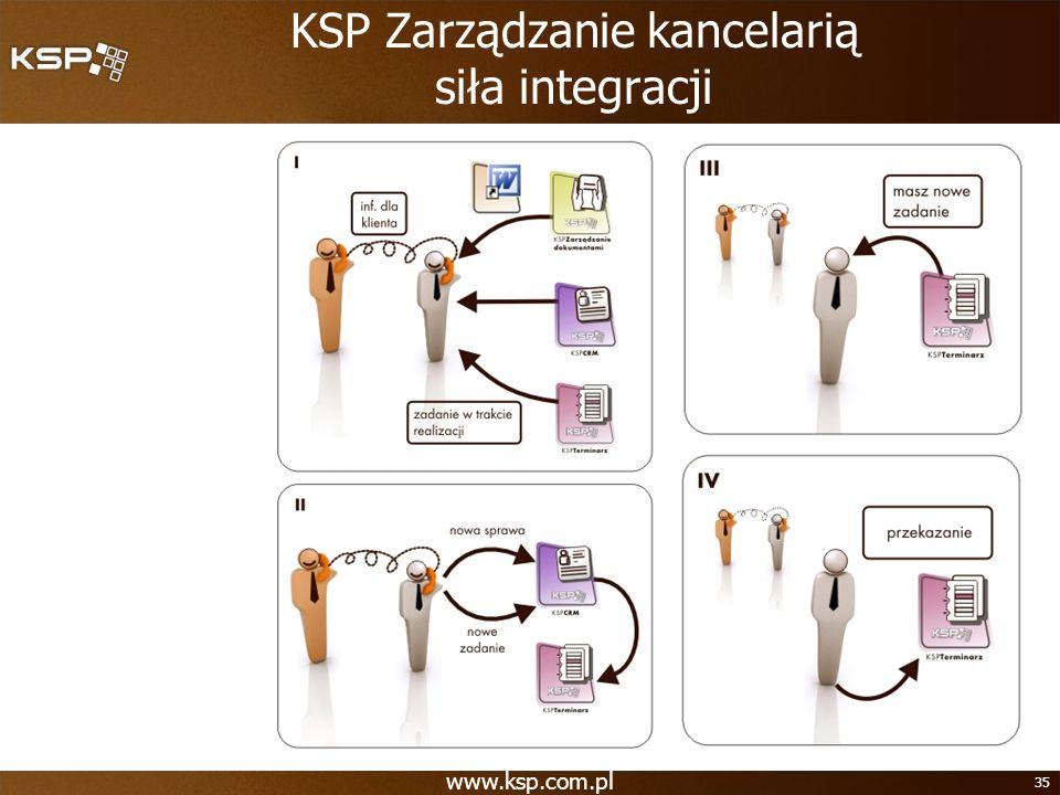 www.ksp.com.pl 35 KSP Zarządzanie kancelarią siła integracji